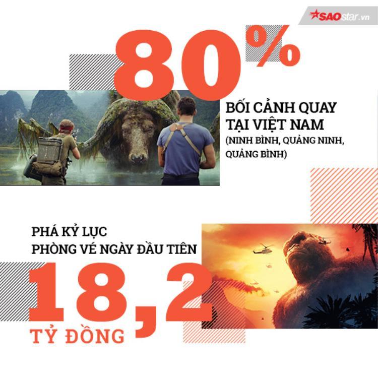 Kỷ lục cũ của Kong: Skull Island.