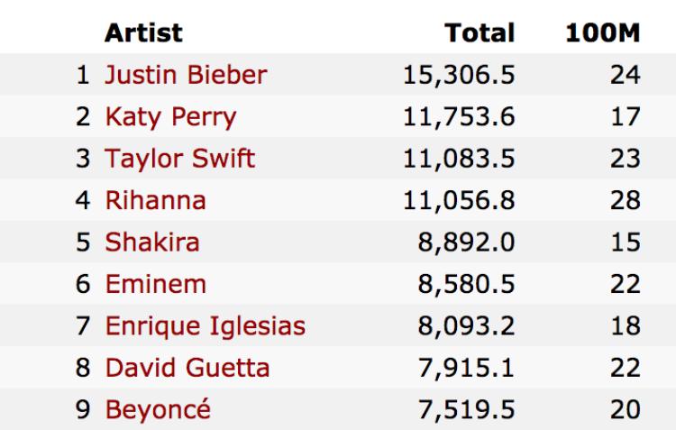 BXH top 4 khá sít sao giữa Katy Perry, Taylor Swift và Rihanna. Riêng Justin Bieber có vẻ như khó mà lung lay ngôi vương vì đã bỏ xa 3 nữ nghệ sĩ kia.