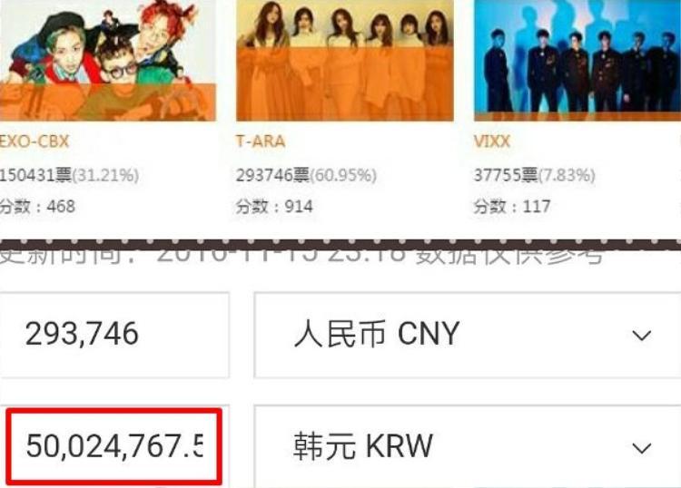 Fan T-ara bỏ ra hơn 50 triệu won, tương đương hơn 1 tỷ đồng để vote cho các cô gái tại 1 chương trình âm nhạc.