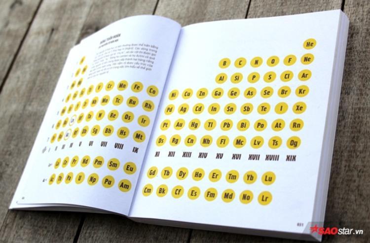 Đố bạn đọc được thứ tự một nửa Bảng tuần hoàn nguyên tố hoá học.