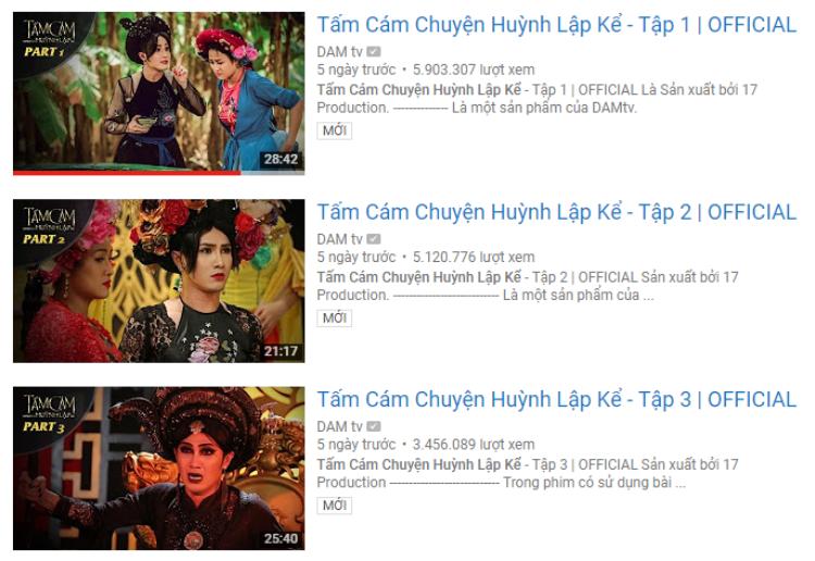 Tính đến thời điểm này, 3 phần phim của Tấm Cám: Chuyện Huỳnh Lập kể đã gần chạm ngưỡng 15 triệu view.