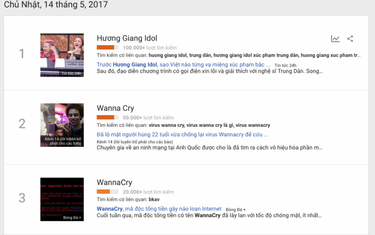Hương Giang Idol - từ khóa tìm kiếm nhiều nhất trên Google ngày 14/5.