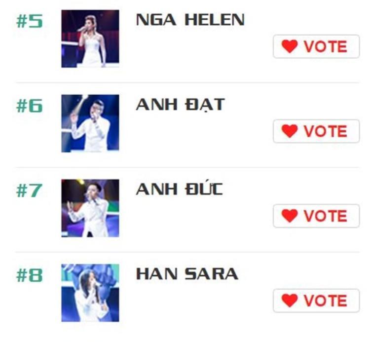 Cơ hội vẫn còn cho các bạn top 8: Nga Halen, Anh Đạt, Anh Đức, Han Sara