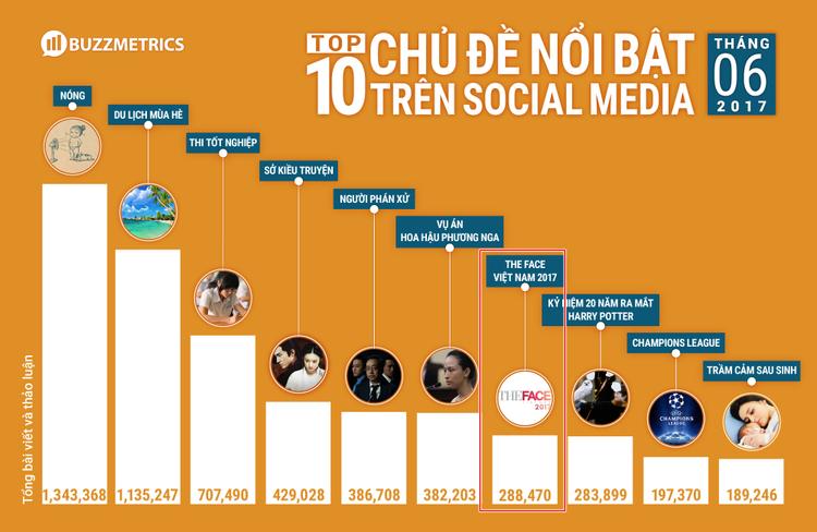 The Face đứng vị trí thứ 7 trong Top 10 chủ đề nổi bật trên Social Media tháng 6.