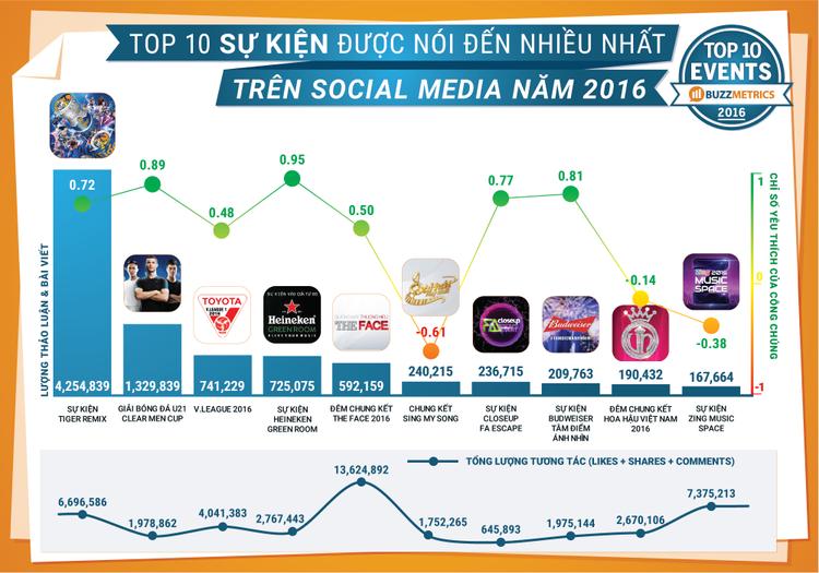Đêm chung kết The Face dẫn đầu trong Top 10 sự kiện được nói đến nhiều nhất trên social media năm 2016.