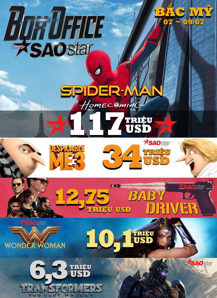 Box Office từ 07/07 ~ 09/07 tại thị trường Bắc Mỹ