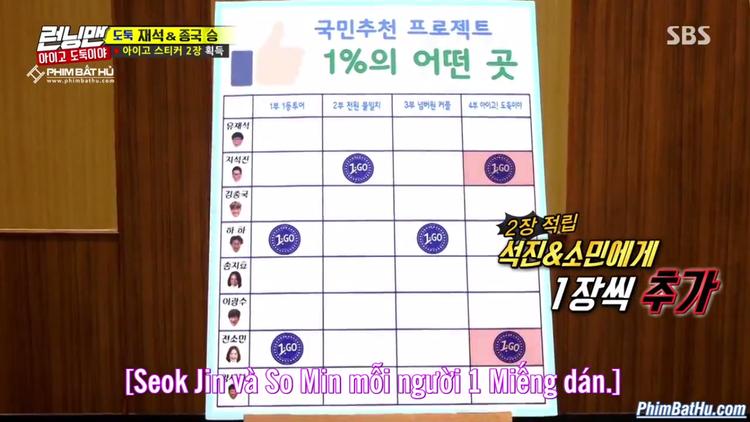 Hiện tại So Min, HaHa và Suk JIn đều đang sở hữu 2 miếng dán nhưng một chuyện vẫn chưa kết thúc.