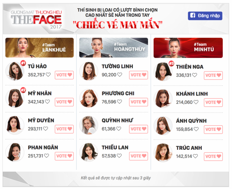 Bạn có thể truy cập trang chủ của Saostarbình chọn cho Quỳnh Như hoặc thí sinh mình yêu thích để trao Chiếc vé may mắn trở lại đêm Chung kết của The Face Vietnam 2017 nếu họ bị loại trước đó.