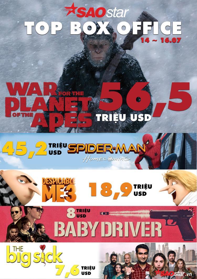 Top Box Office tại Mỹ 3 ngày cuối tuần từ 14 - 16.07