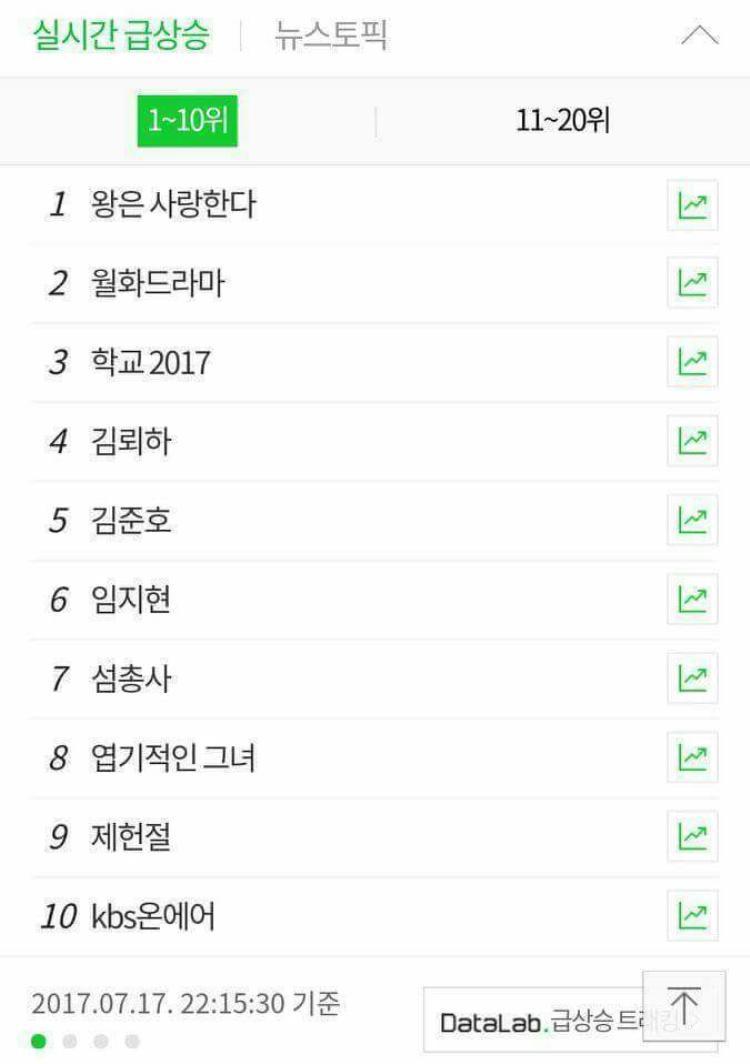 The King Loves đứng top 1 trên bảng xếp hạng tìm kiếm Naver.