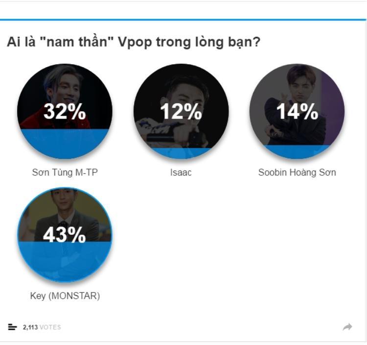 """Key vượt Sơn Tùng, Isaac, Soobin để dẫn đầu bảng bình chọn những khoảnh khắc trên sân khấu khiến tim fan """"trật nhịp"""" với 43% lượt bình chọn."""
