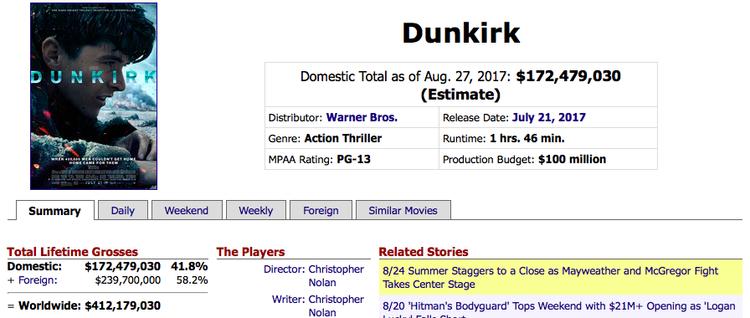 Với kinh phí là 100 triệu USD mà phim đã mang về hơn 412 triệu USD toàn cầu