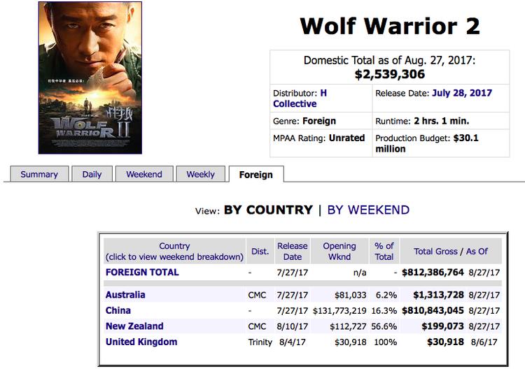 Chỉ cần chiếu ở Trung Quốc, Wolf Warrior 2 đã thu về hơn 800 triệu USD trong 1 tháng