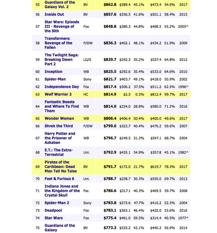 Bộ phim đứng ở vị trí 63/100 với doanh thu 814 triệu USD.