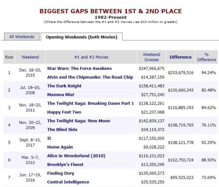 So sánh vị trí 1 và 2 trong bảng doanh thu cuối tuần.