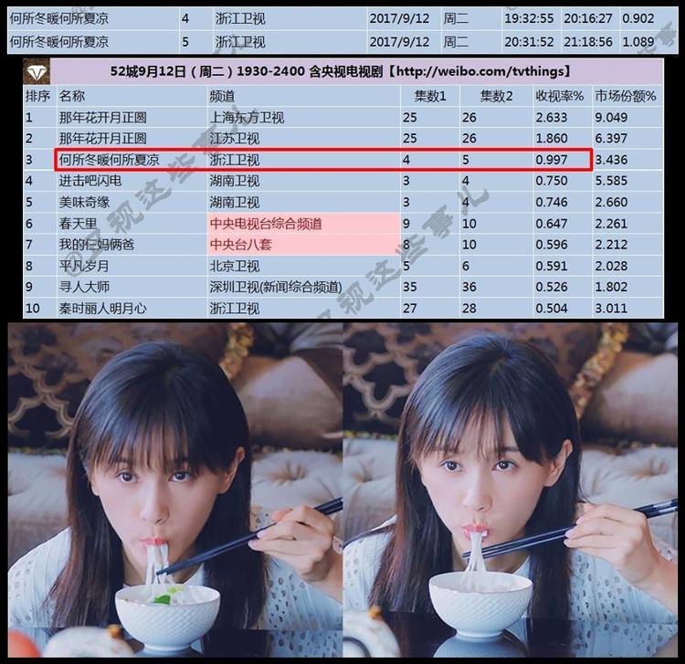 Rating tập 5 trên đài truyền hình Chiết Giang