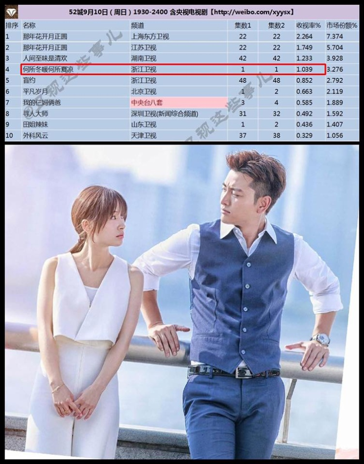 Rating tập 4 trên đài truyền hình Chiết Giang