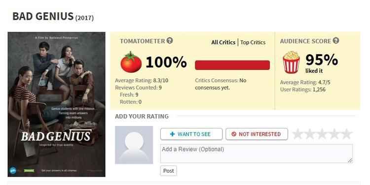 Điểm số trên Rotten Tomatoes.