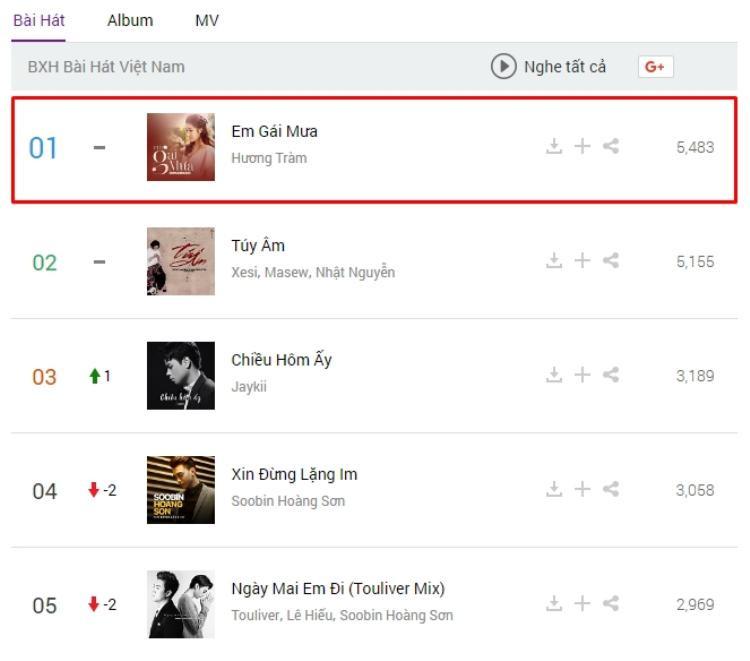 Vững vàng ở vị trí #1 BXH ca khúc Việt Nam.