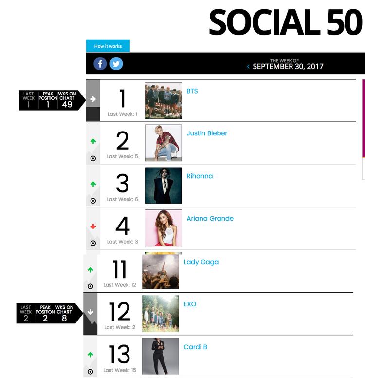 Khoảng cách giữa 2 nhóm nhạc Kpop hot nhất hiện tại đang dần được nới rộng trên BillboardSocial 50.