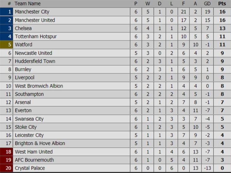 Bảng xếp hạng tạm thời của Premier League sau 6 vòng.
