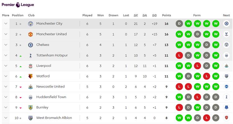 BXH Premier League tạm thời sau vòng 6.
