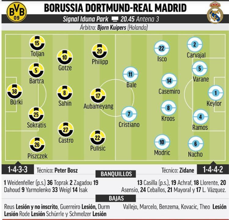 Đội hình dự kiến trận Dortmund - Real Madrid.