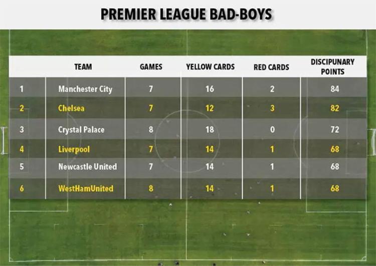 Bảng xếp hạng thẻ của Premier League mùa này.