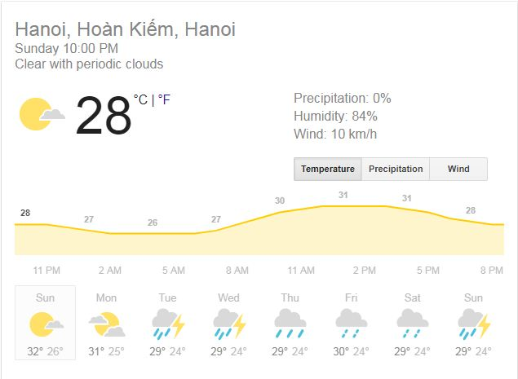 Theo thông tin dự báo thời tiết trong những ngày tới, thứ 4 tuần tới (đêm Trung thu), thời tiết ở Hà Nội có thể sẽ có mưa.
