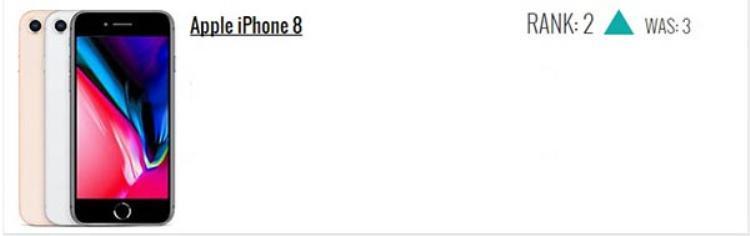 iPhone 8 giữ vị trí thứ 2, tăng 1 hạng.