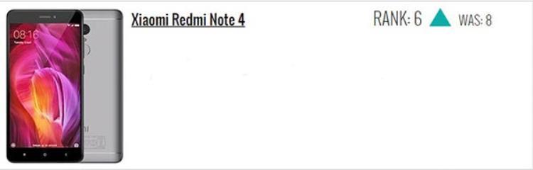 Xiaomi Redmi Note 4 giữ vị trí thứ 6, tăng 2 hạng.