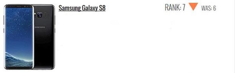 Samsung Galaxy S8 giữ hạng 7, giảm 1 hạng.