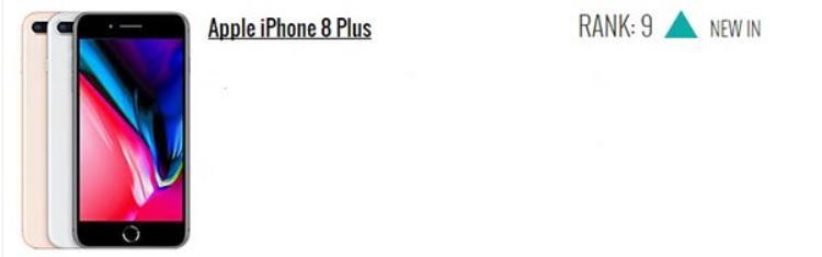 iPhone 8 Plus giữ vị trí thứ 9.