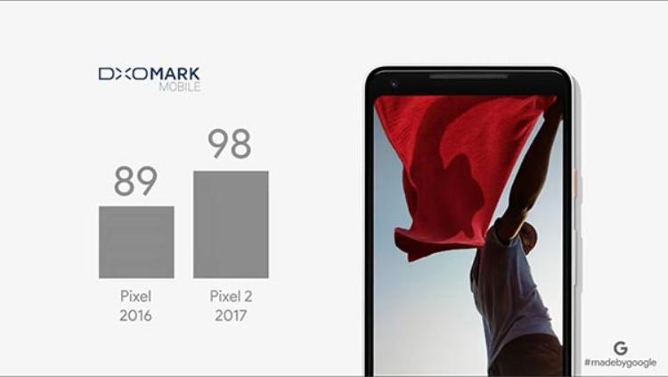 Google Pixel 2 hiện có điểm chấm camera cao nhất, vượt qua cả bộ đôi iPhone 8/8 Plus của Apple.