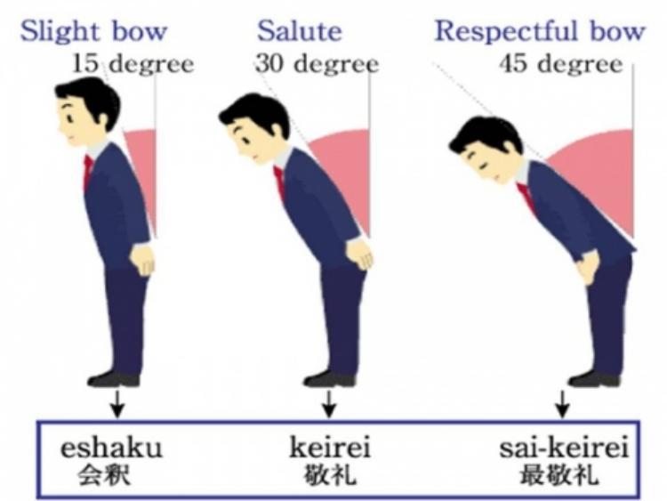 Người Nhật có 3 cách cúi đầu theo các góc 15, 30 và 45 độ.