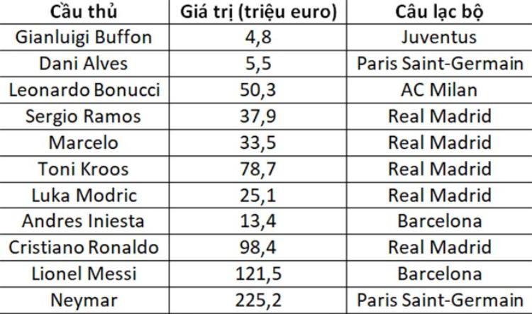 Ronaldo, Messi và Neymar góp mặt ở bức hình đắt giá nhất năm