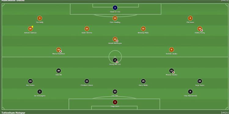 Đội hình thi đấu trậnManchester United 1 - 0 Tottenham Hotspur