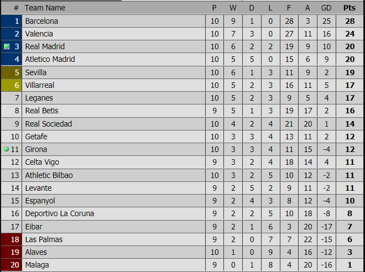 Girona 2-1 Real Madrid: Ronaldo và Zidane chịu nỗi nhục 27 năm