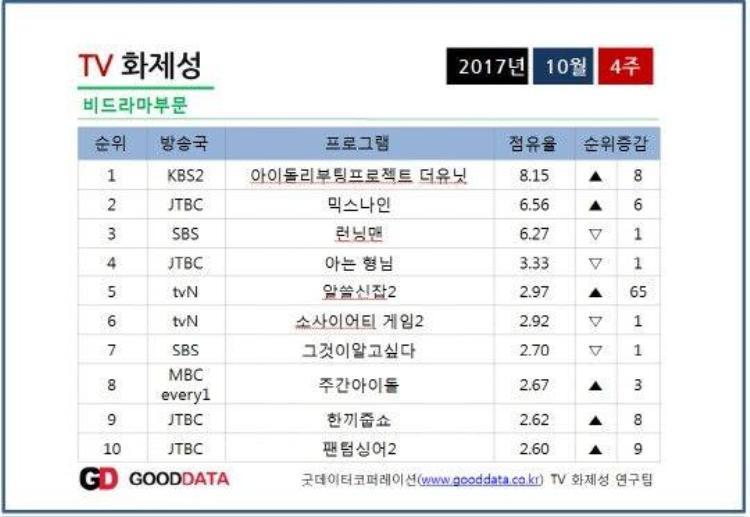 Với rating đạt 8.15%, The Unit đã dẫn đầu TV show hot nhất tuần thứ 4 của tháng 10.