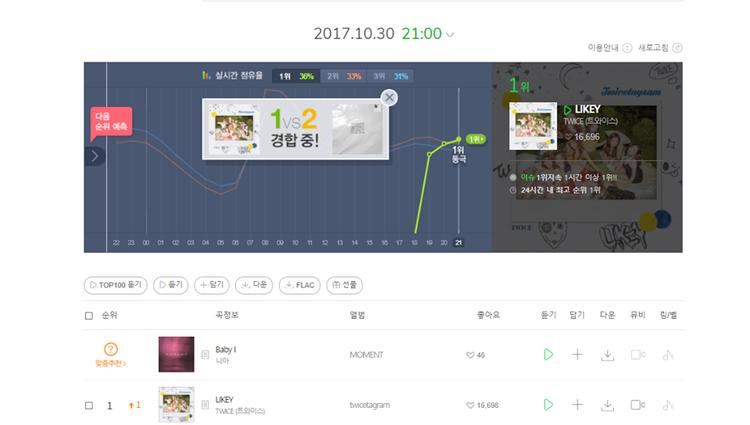 Likey leo lên dẫn đầu BXH Melon ngay sau khi ra mắt.