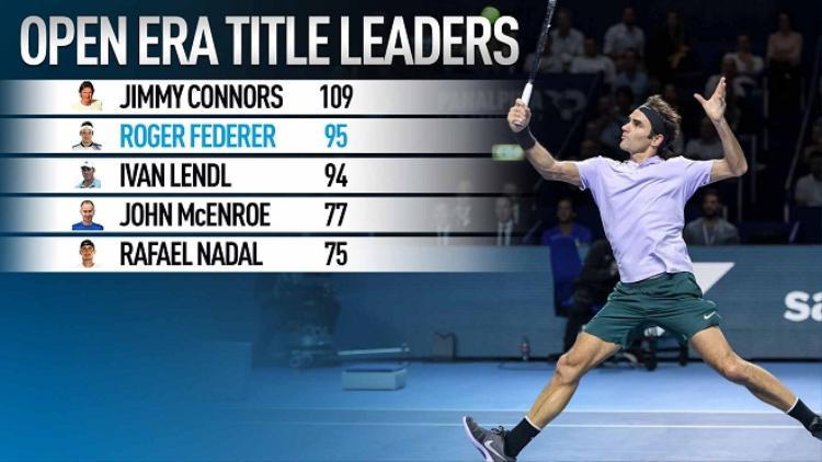 Federer đã vượt qua Lendl để trở thành tay vợt giàu thành tích thứ 2 lịch sử