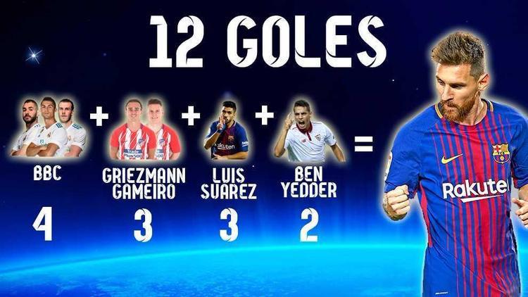 Tổng số bàn thắng của 7 cầu thủ nổi tiếng La Liga chỉ vừa bằng riêng của Messi