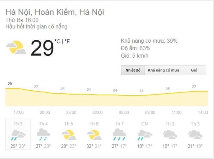 Nền nhiệt tại Thủ đô Hà Nội.