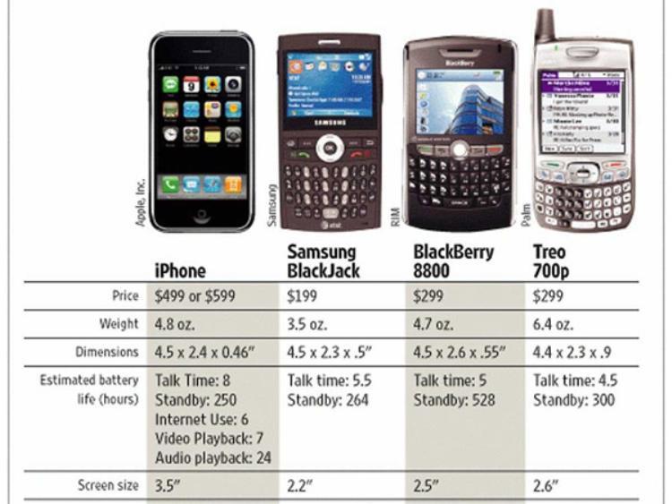 iPhone đời đầu là một chiếc điện thoại kì diệu. Bạn có thể dễ dàng nhận ra điều này bằng cách so sánh nó với những đối thủ cùng thời.