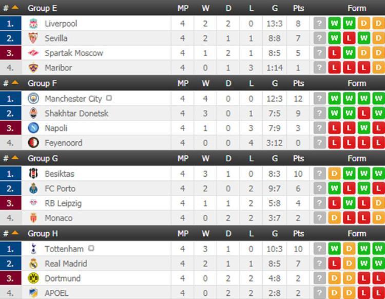 BXH Champions League sau 4 lượt trận đầu tiên.