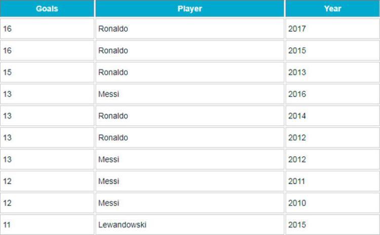 Những cầu thủ ghi bàn nhiều nhất ở Champions League trong năm Dương lịch.