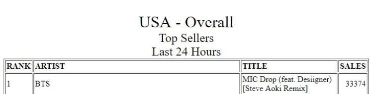 Ca khúc nhạc số bán chạy nhất tại Mỹ trong 24h qua với 33.374 bản.