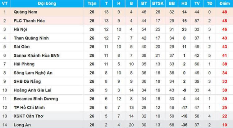 Sao Hà Nội FC đánh cùi chỏ đối thủ trong ngày vuột chức vô địch vào tay Quảng Nam
