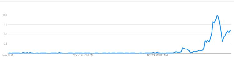 """Xu hướng tìm kiếm từ khóa """"Dương Cầm"""" trong bảy ngày gần nhất, theo Google Trends."""