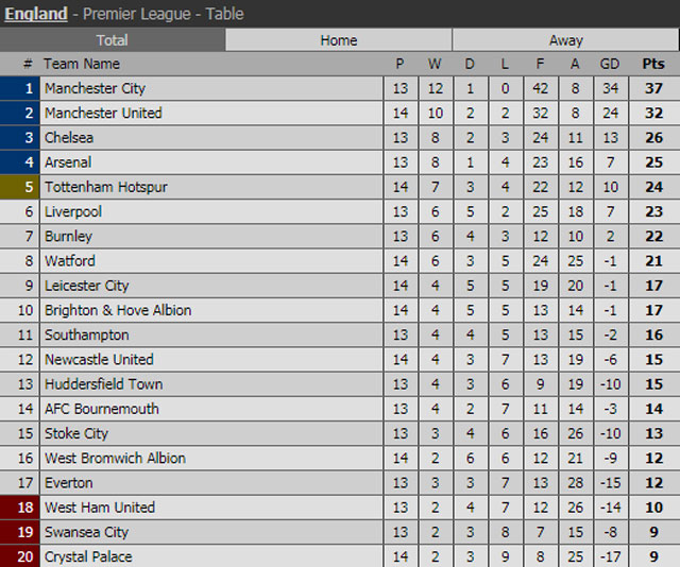 BXH Premier League sau các trận đã kết thúc ở vòng 14.